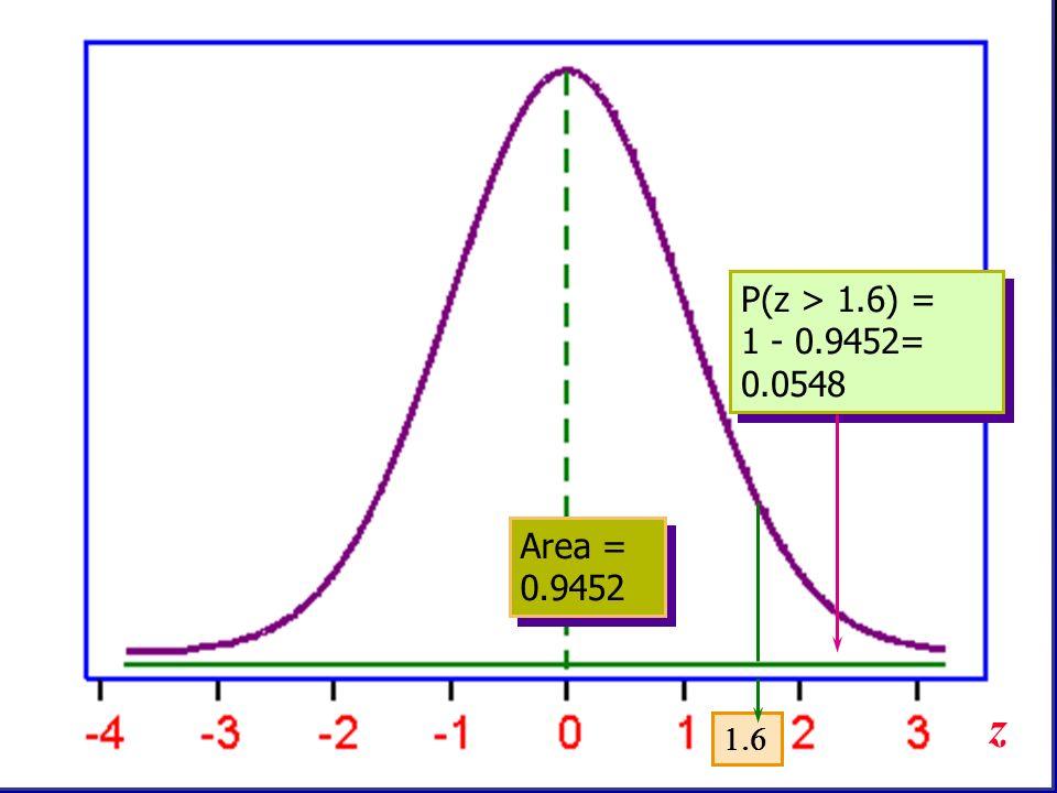 P(z > 1.6) = 1 - 0.9452= 0.0548 Area = 0.9452 z 1.6