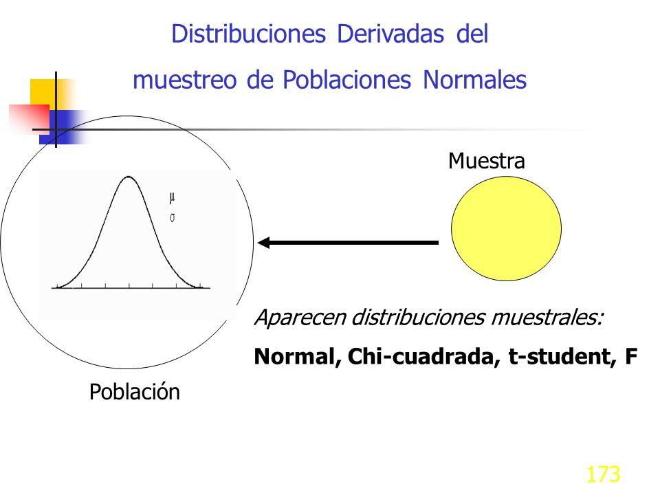 Distribuciones Derivadas del muestreo de Poblaciones Normales