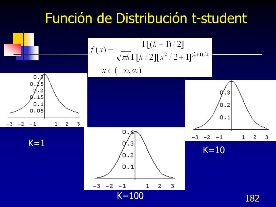 Función de Distribución t-student