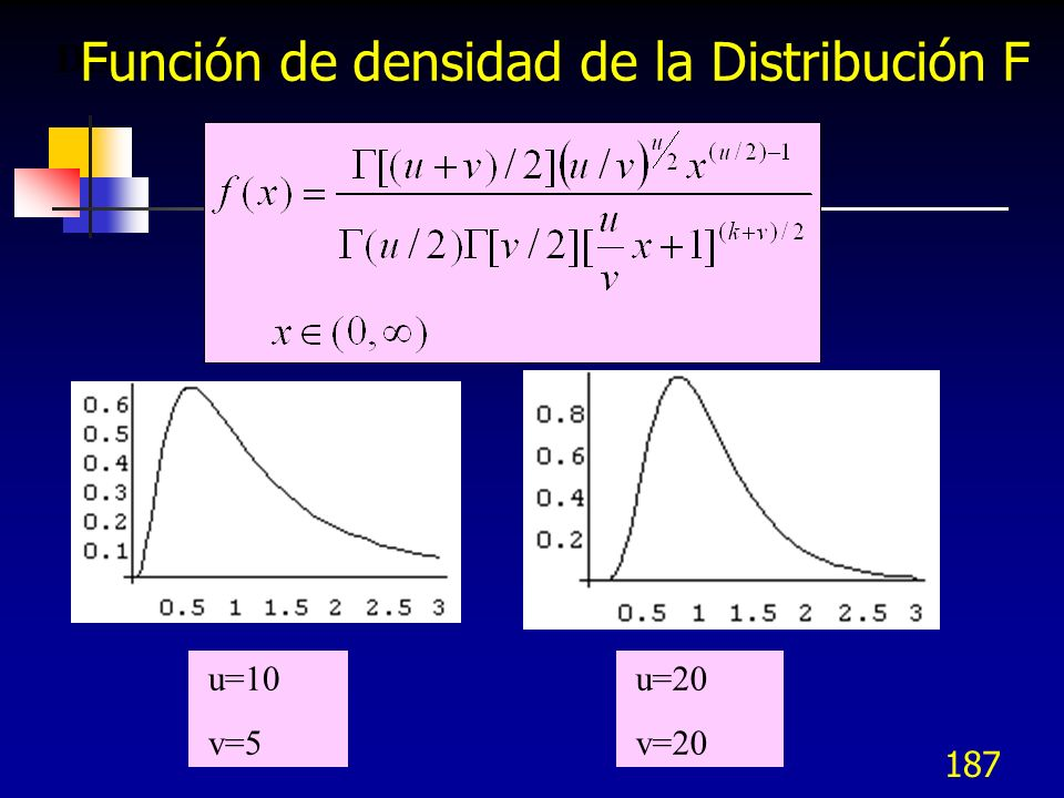 Función de densidad de la Distribución F