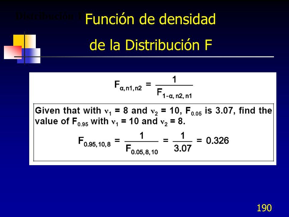 Distribución F. Función de densidad de la Distribución F
