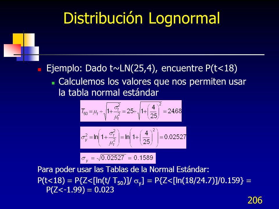 Distribución Lognormal