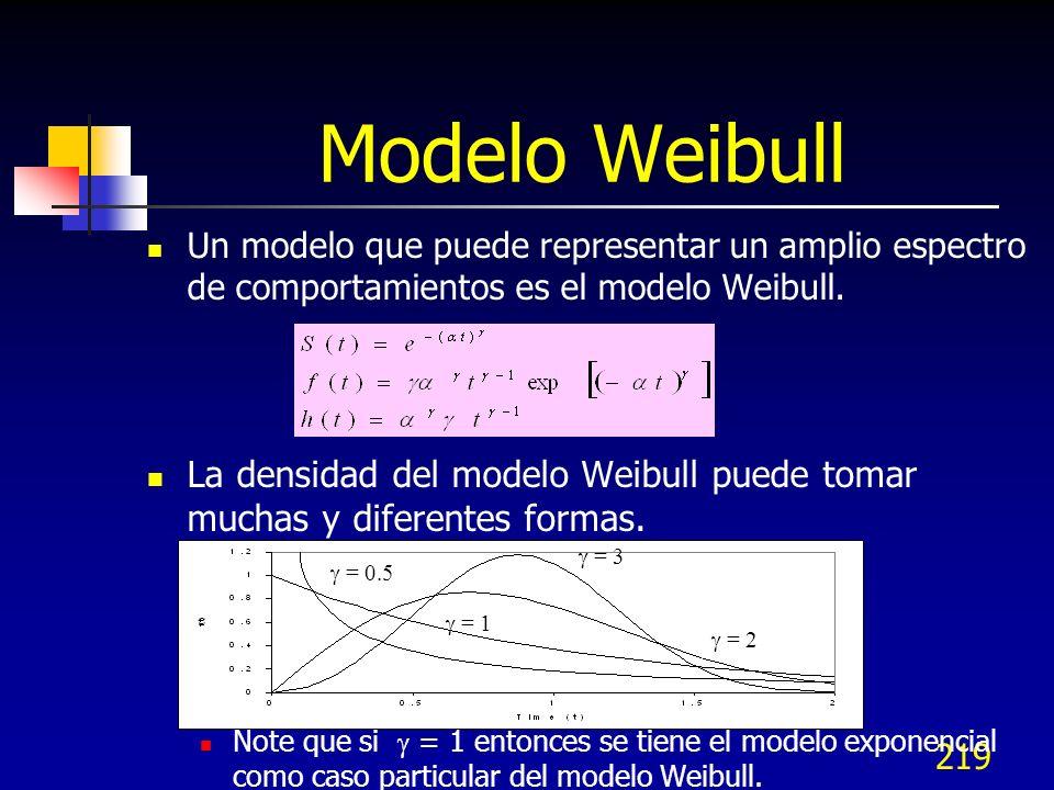 Modelo Weibull Un modelo que puede representar un amplio espectro de comportamientos es el modelo Weibull.