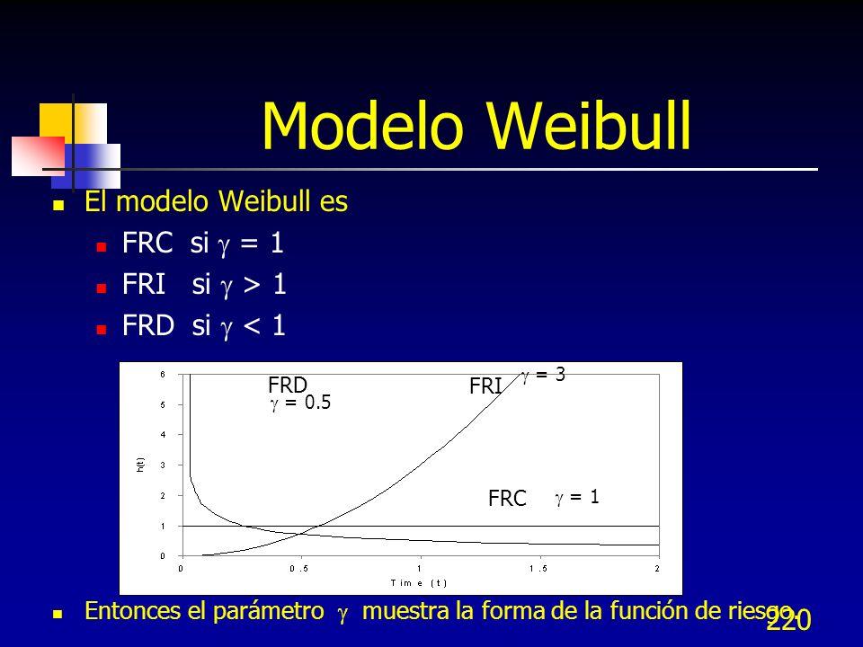 Modelo Weibull El modelo Weibull es FRC si  = 1 FRI si  > 1