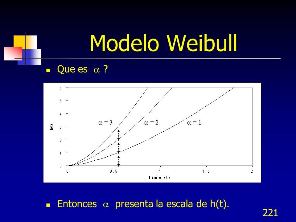 Modelo Weibull Que es  Entonces  presenta la escala de h(t).  = 3