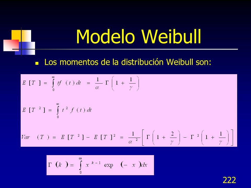 Modelo Weibull Los momentos de la distribución Weibull son: