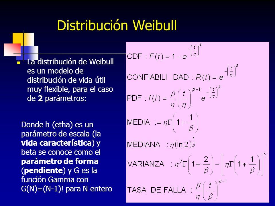 Distribución Weibull La distribución de Weibull es un modelo de distribución de vida útil muy flexible, para el caso de 2 parámetros: