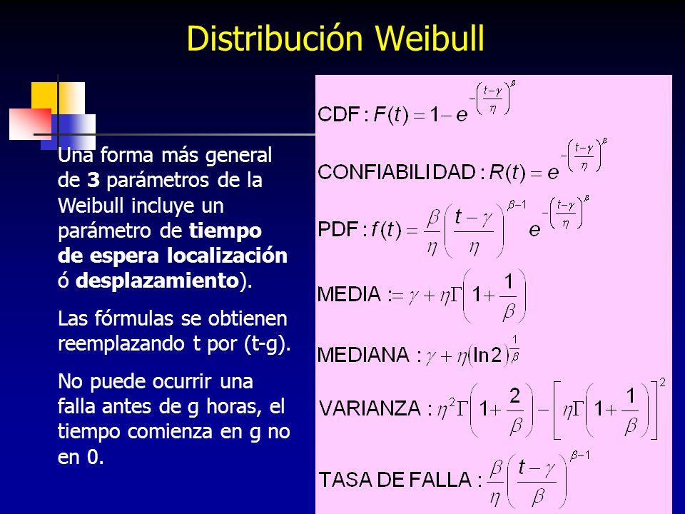 Distribución Weibull Una forma más general de 3 parámetros de la Weibull incluye un parámetro de tiempo de espera localización ó desplazamiento).