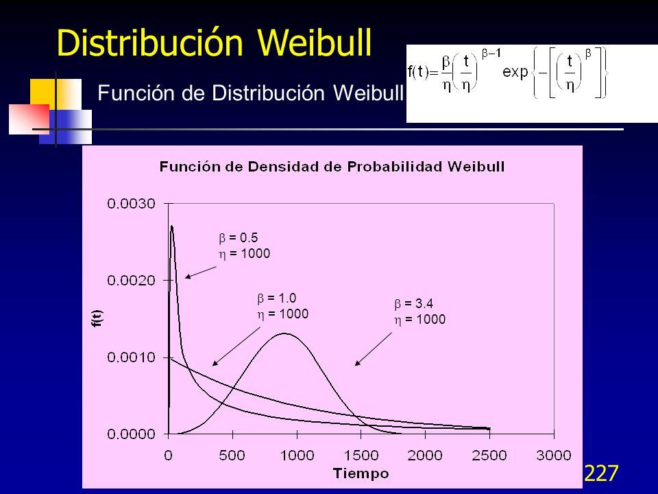 Distribución Weibull Función de Distribución Weibull  = 0.5  = 1000