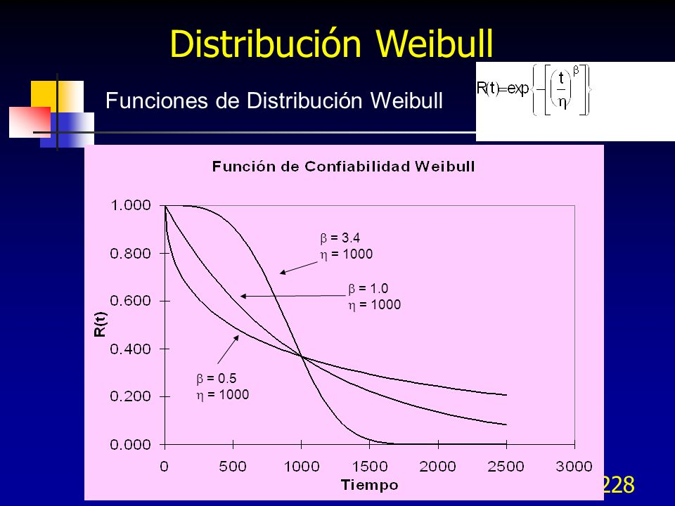 Distribución Weibull Funciones de Distribución Weibull  = 3.4
