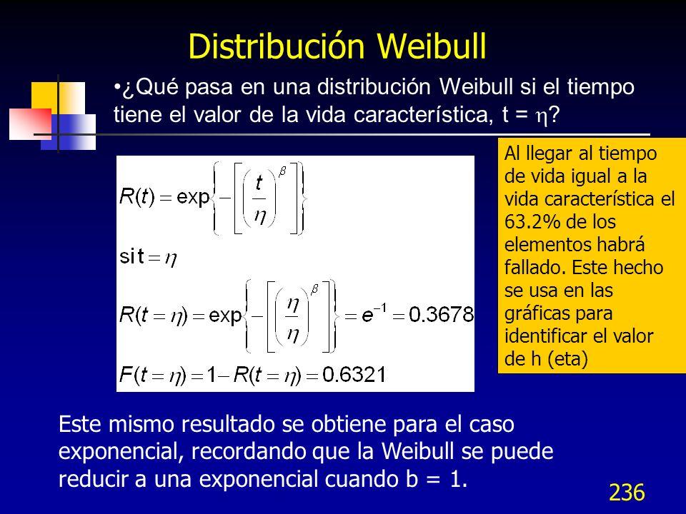 Distribución Weibull ¿Qué pasa en una distribución Weibull si el tiempo tiene el valor de la vida característica, t = h