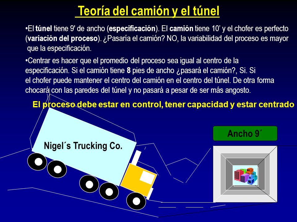 Teoría del camión y el túnel