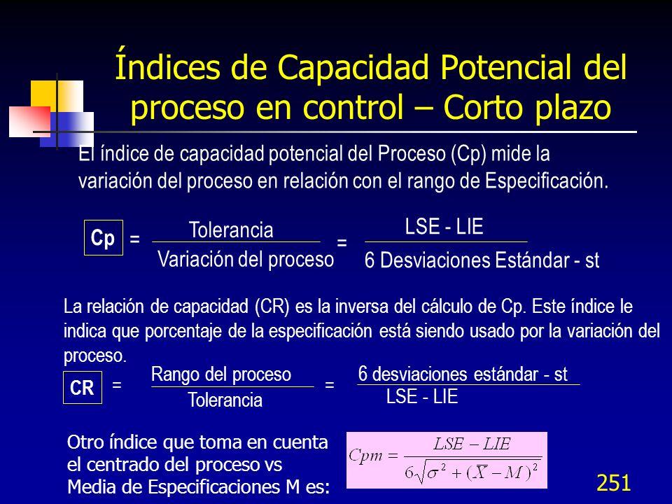 Índices de Capacidad Potencial del proceso en control – Corto plazo