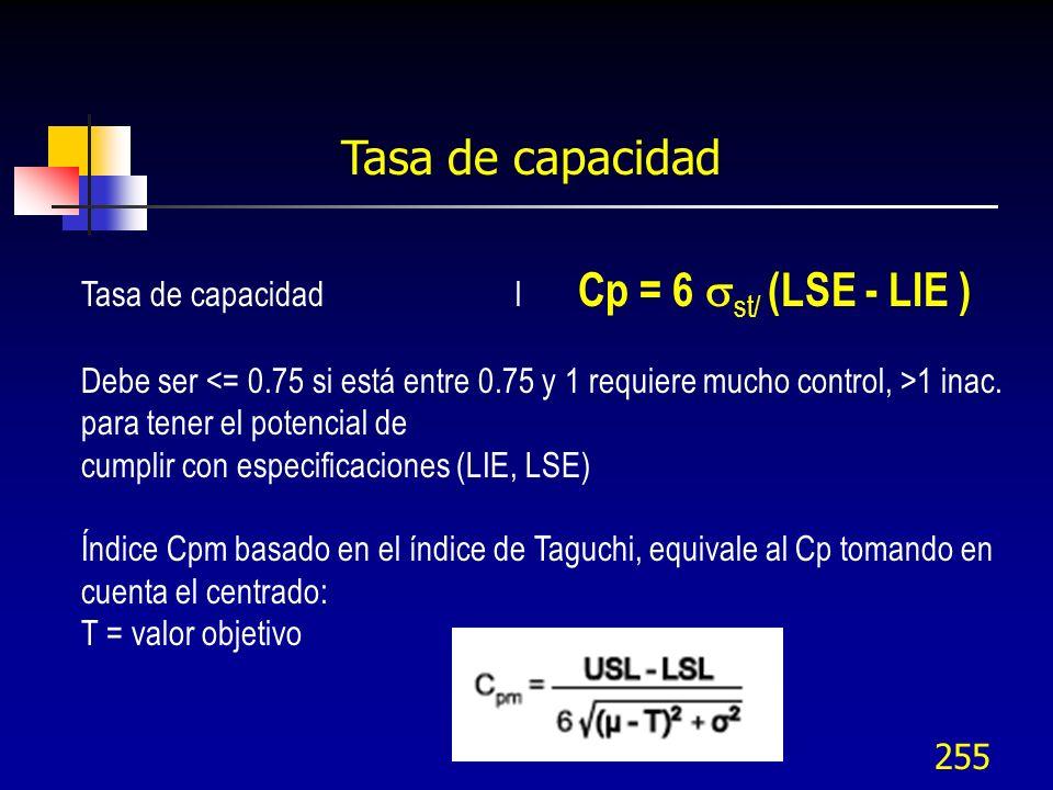 Tasa de capacidad Tasa de capacidad l Cp = 6 st/ (LSE - LIE )