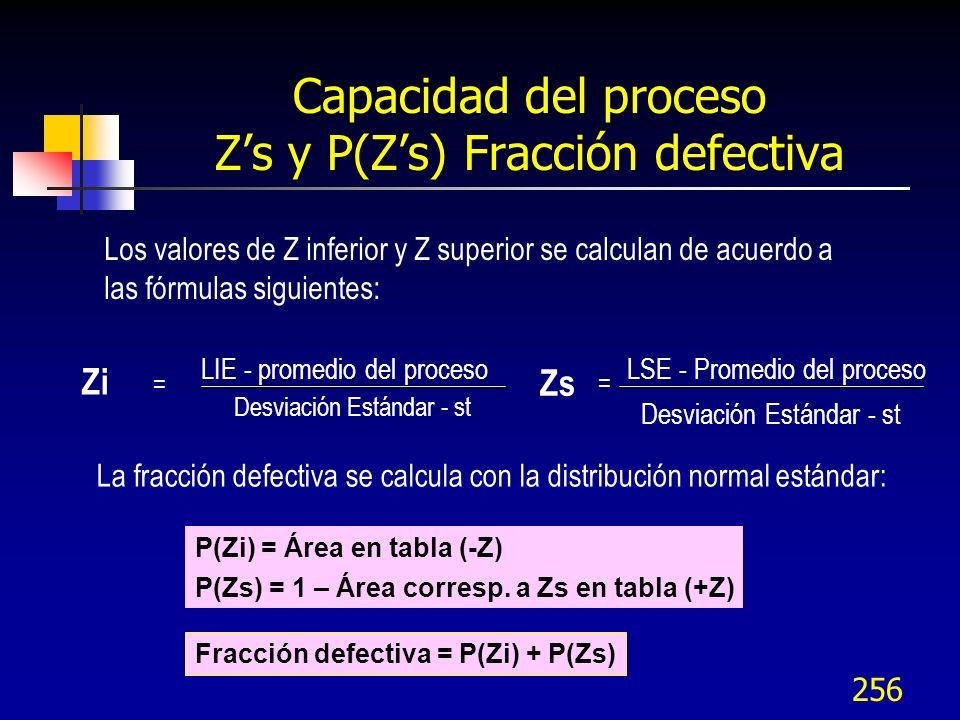 Capacidad del proceso Z's y P(Z's) Fracción defectiva