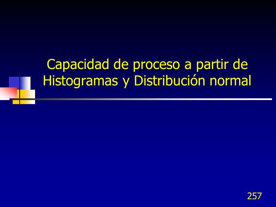 Capacidad de proceso a partir de Histogramas y Distribución normal