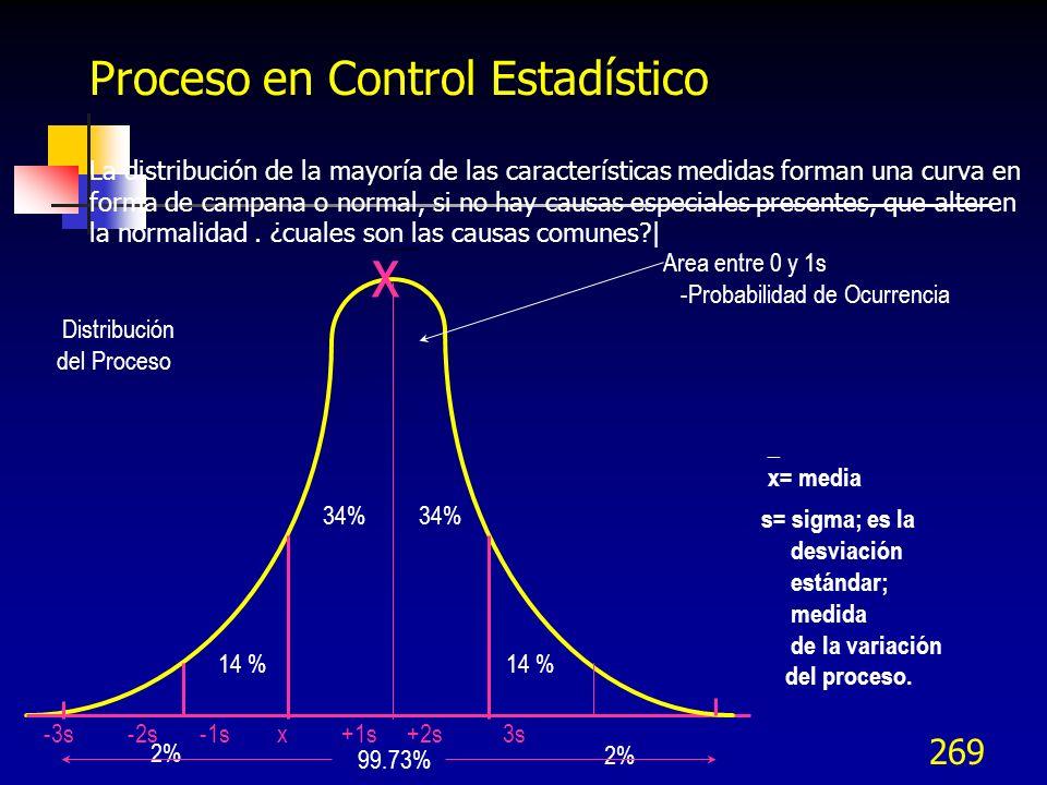 x Proceso en Control Estadístico