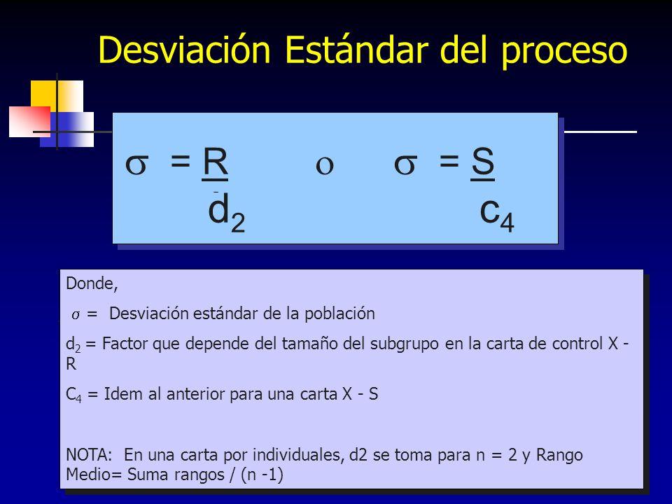  = R o  = S d2 c4 Desviación Estándar del proceso Donde,
