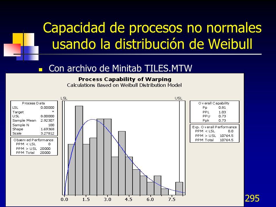 Capacidad de procesos no normales usando la distribución de Weibull