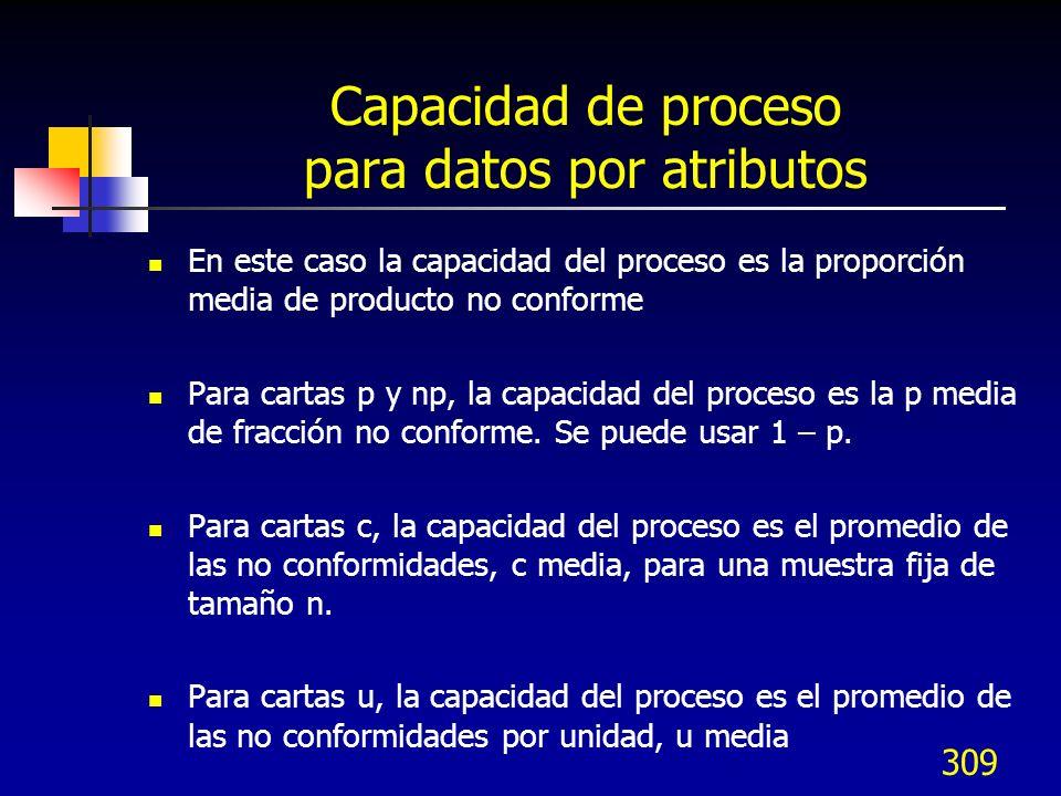 Capacidad de proceso para datos por atributos