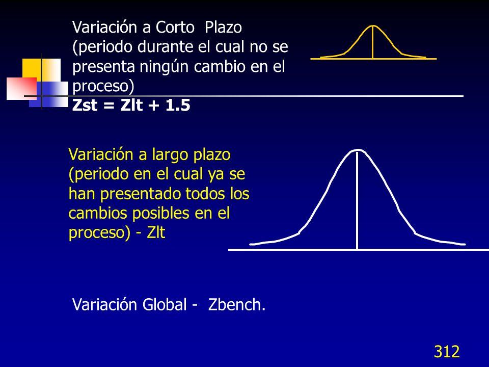 Variación a Corto Plazo (periodo durante el cual no se presenta ningún cambio en el proceso)