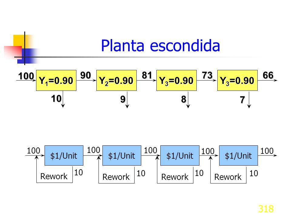 Planta escondida Y1=0.90 Y2=0.90 Y3=0.90 100 90 81 73 66 10 9 8 7 100