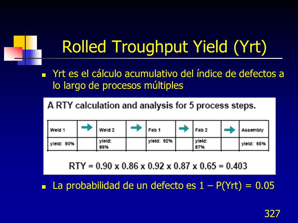 Rolled Troughput Yield (Yrt)
