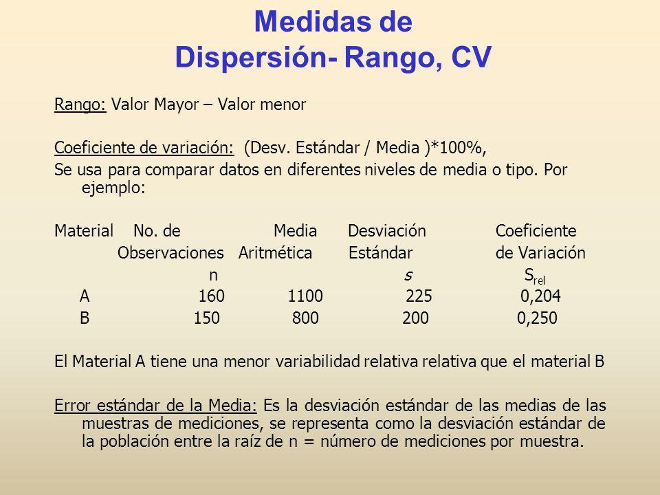 Medidas de Dispersión- Rango, CV