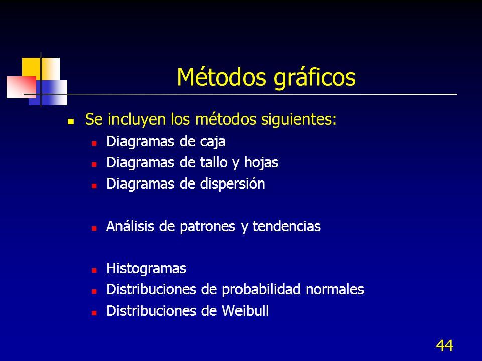 Métodos gráficos Se incluyen los métodos siguientes: Diagramas de caja