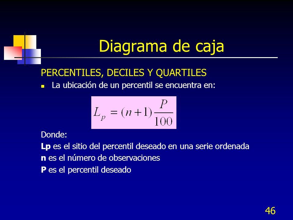 Diagrama de caja PERCENTILES, DECILES Y QUARTILES