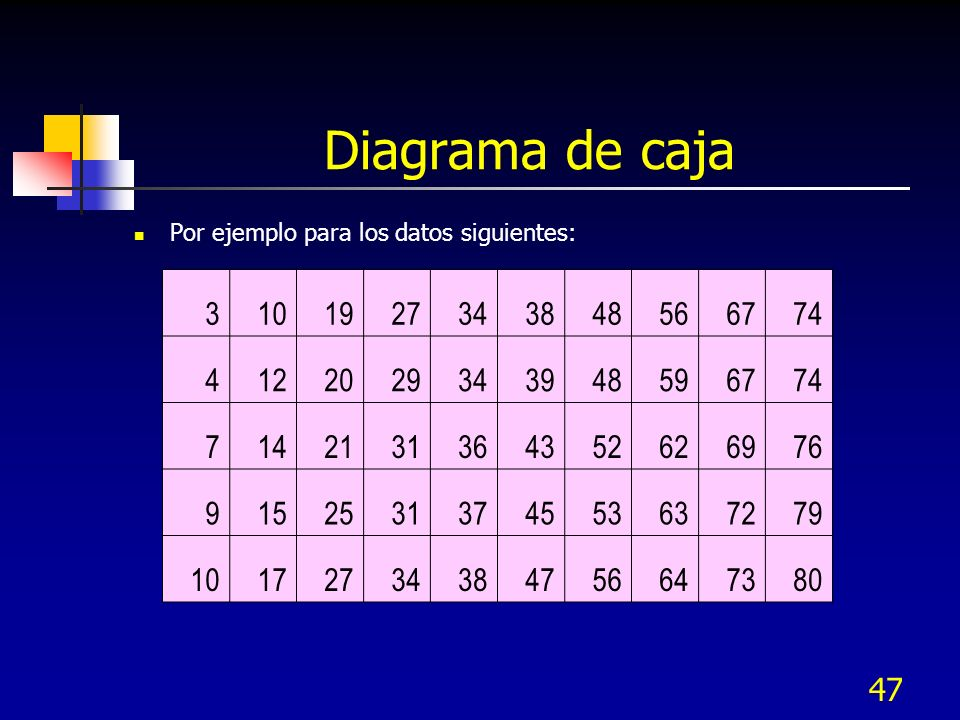 Diagrama de caja Por ejemplo para los datos siguientes: 3. 10. 19. 27. 34. 38. 48. 56. 67.