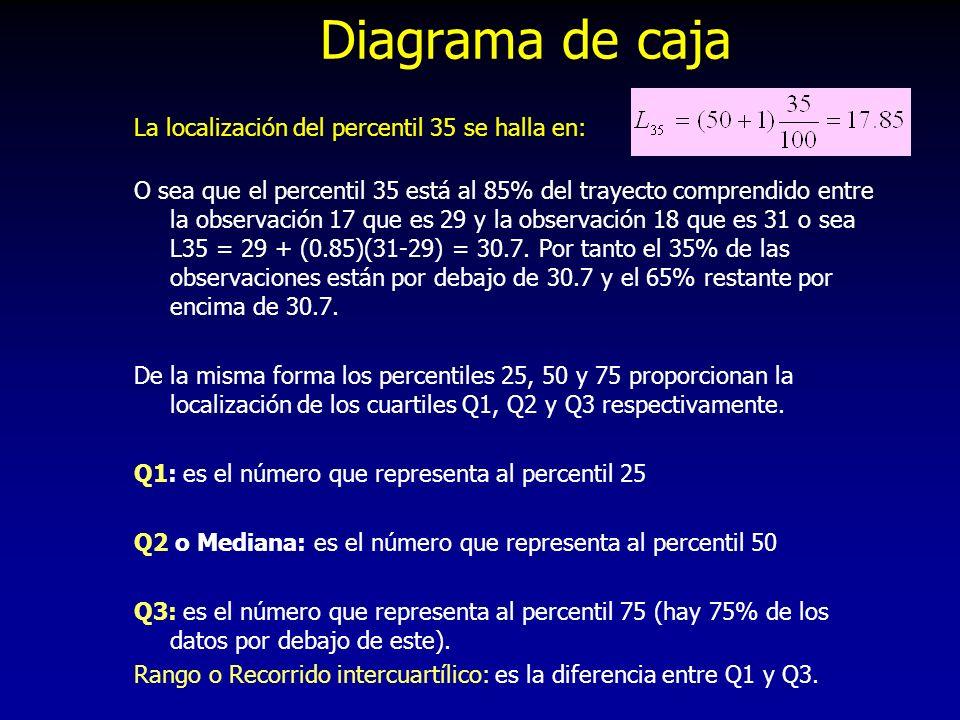Diagrama de caja La localización del percentil 35 se halla en: