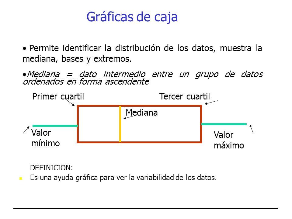 Gráficas de caja Permite identificar la distribución de los datos, muestra la mediana, bases y extremos.