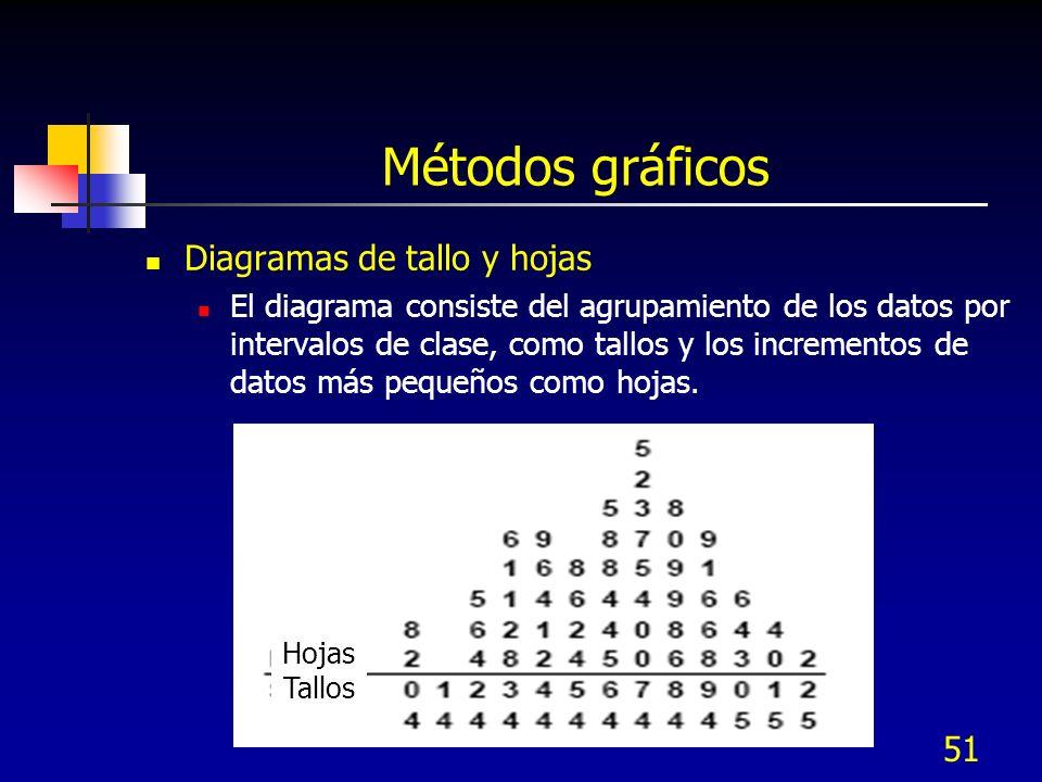 Métodos gráficos Diagramas de tallo y hojas