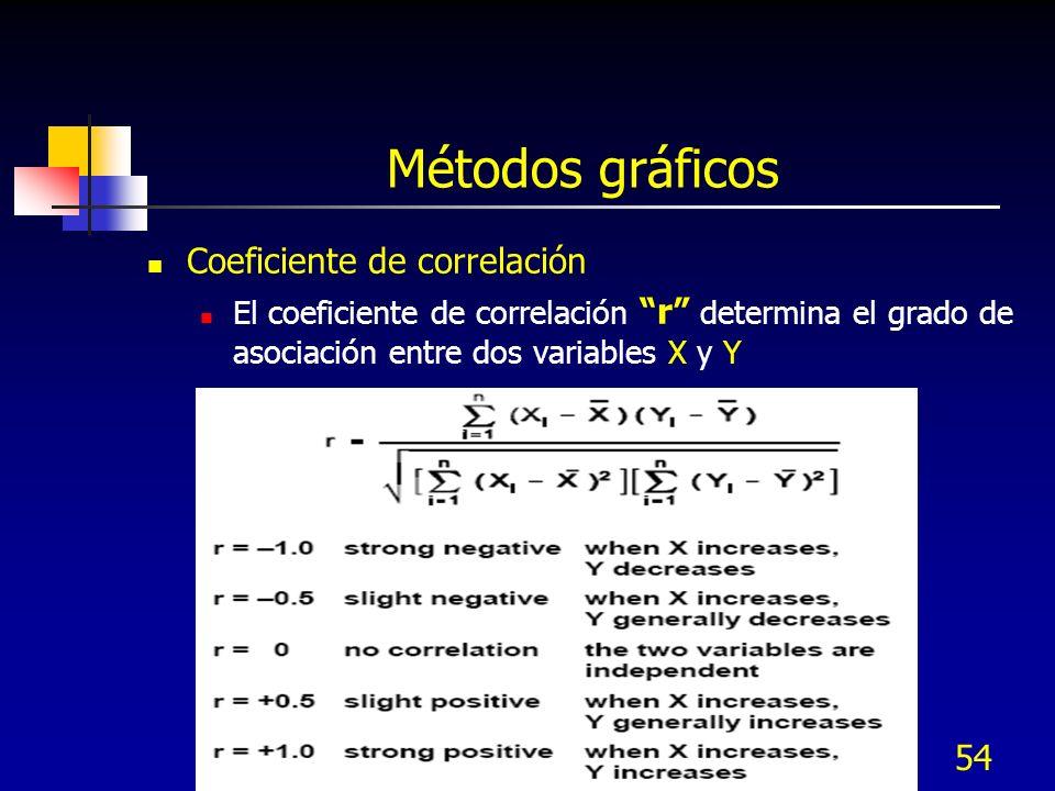 Métodos gráficos Coeficiente de correlación