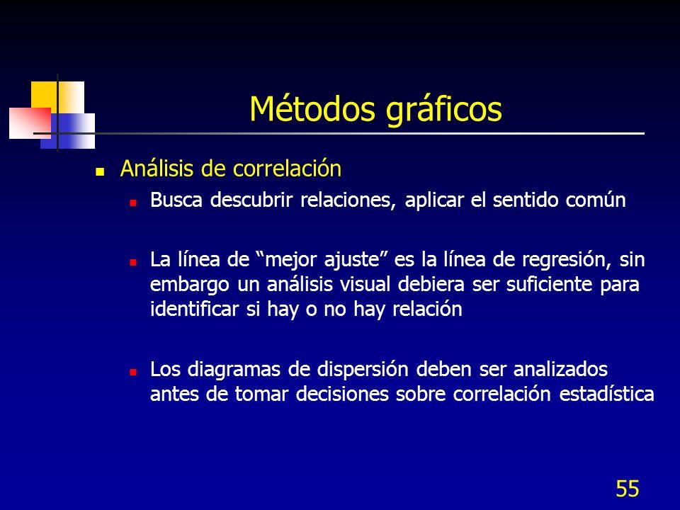 Métodos gráficos Análisis de correlación
