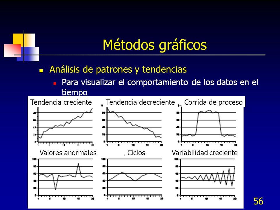 Métodos gráficos Análisis de patrones y tendencias