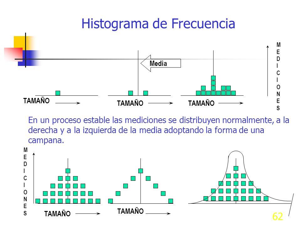 Histograma de Frecuencia