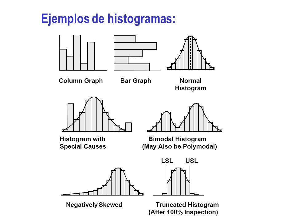 Ejemplos de histogramas: