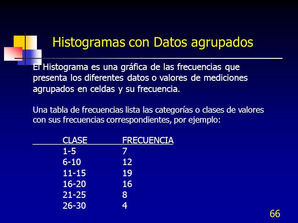 Histogramas con Datos agrupados
