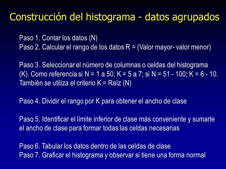 Construcción del histograma - datos agrupados