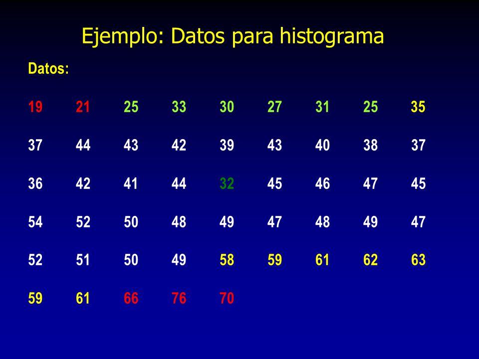Ejemplo: Datos para histograma