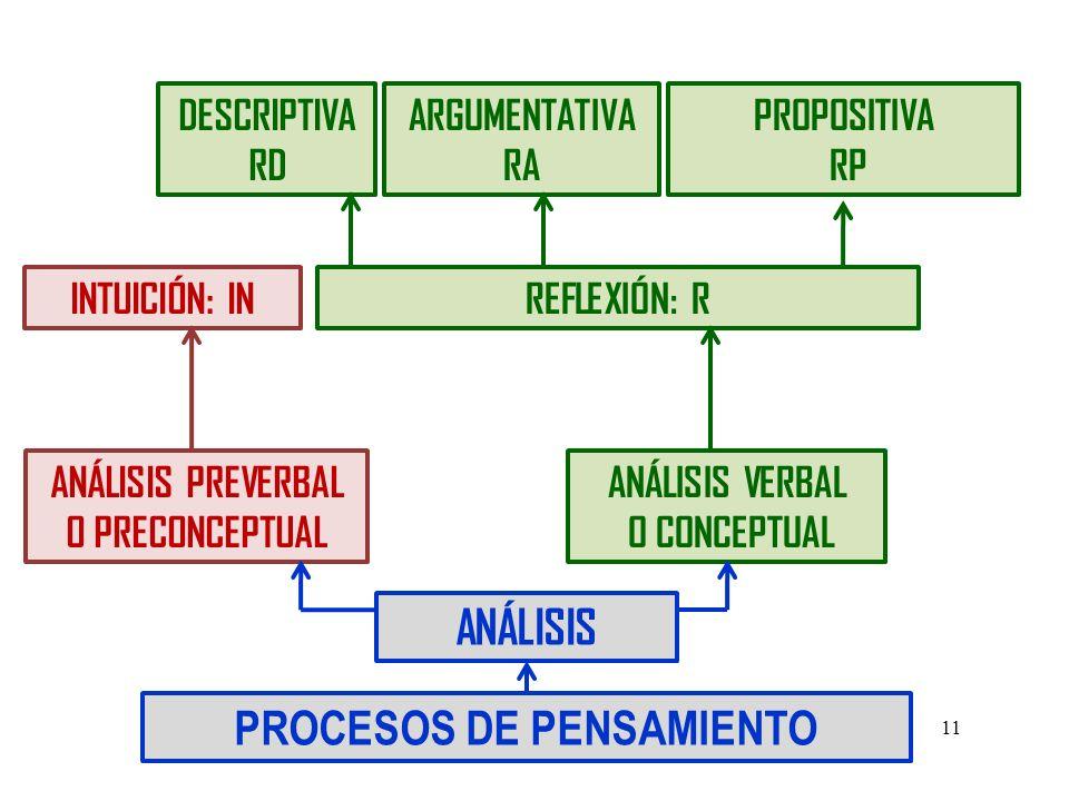 ANÁLISIS PREVERBAL O PRECONCEPTUAL PROCESOS DE PENSAMIENTO