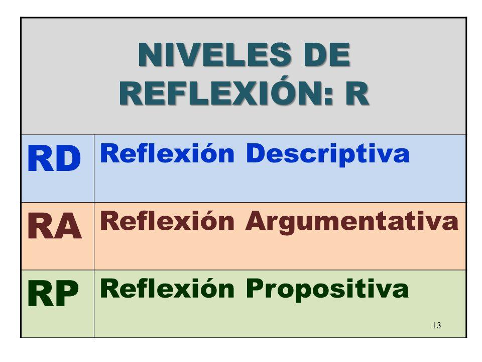 NIVELES DE REFLEXIÓN: R