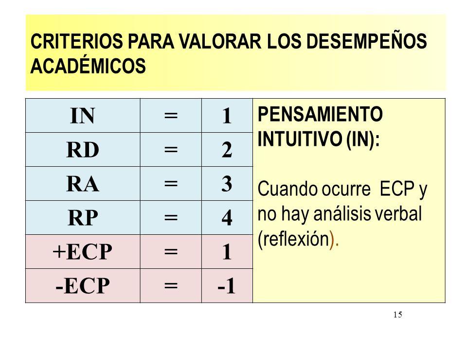 CRITERIOS Para VALORAR LOS DESEMPEÑOS ACADÉMICOS