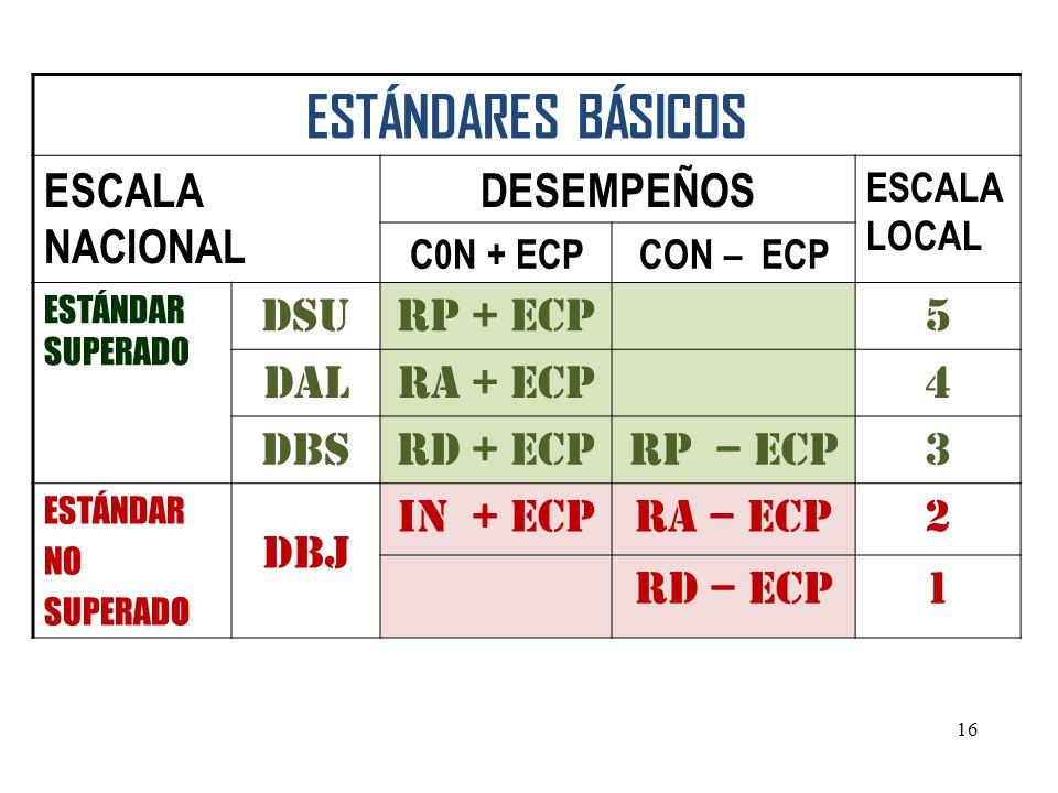 ESTÁNDARES BÁSICOS ESCALA NACIONAL DESEMPEÑOS DSU RP + ECP 5 DAL