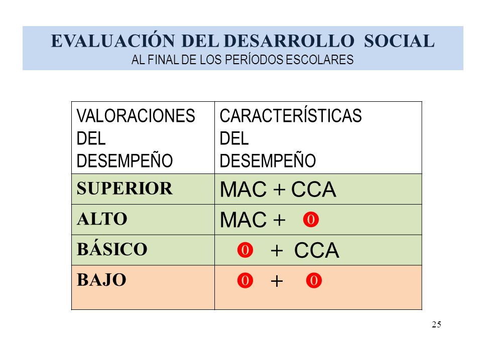EVALUACIÓN DEL DESARROLLO SOCIAL