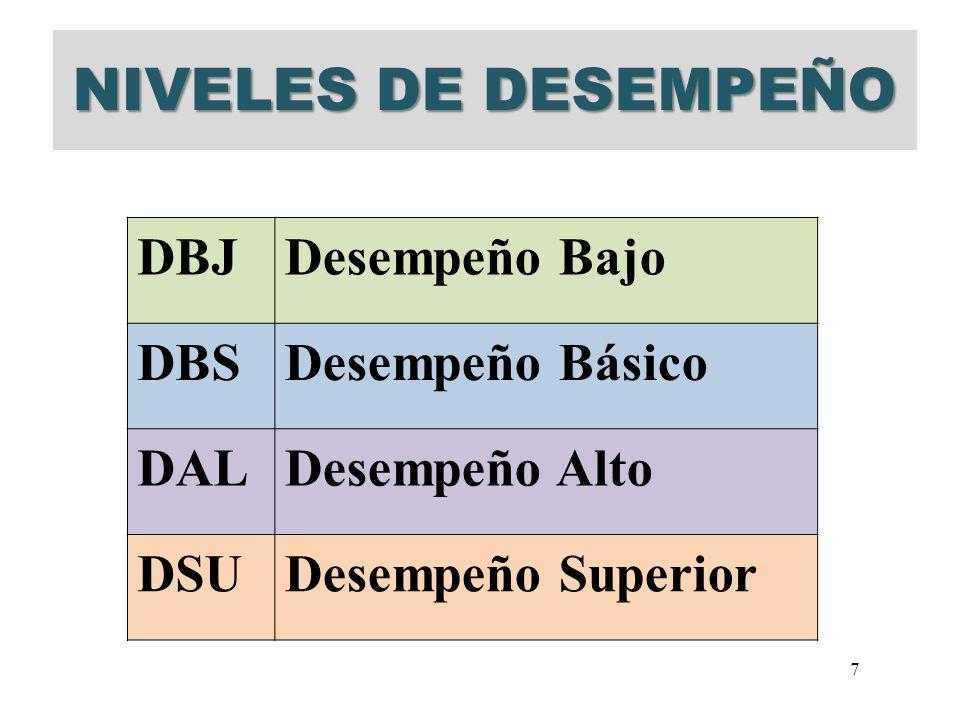 NIVELES DE DESEMPEÑO DBJ Desempeño Bajo DBS Desempeño Básico DAL
