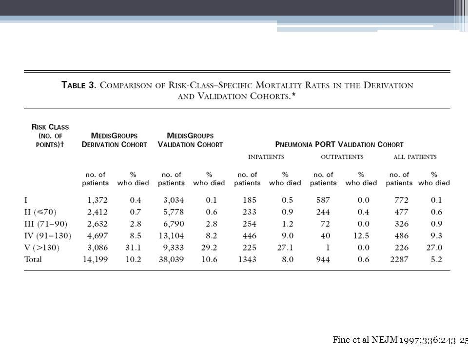 Fine et al NEJM 1997;336:243-250