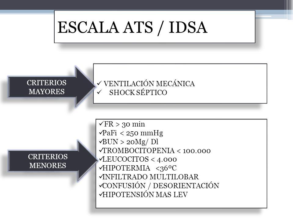 ESCALA ATS / IDSA . CRITERIOS MAYORES VENTILACIÓN MECÁNICA
